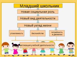 Младший школьник Новая социальная роль Новый вид деятельности Новый уклад жиз