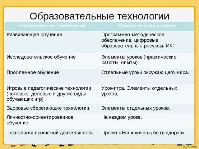 Образовательные технологии Наименование технологийУровни использования Разви...