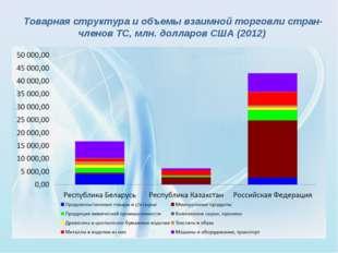 Товарная структура и объемы взаимной торговли стран-членов ТС, млн. долларов
