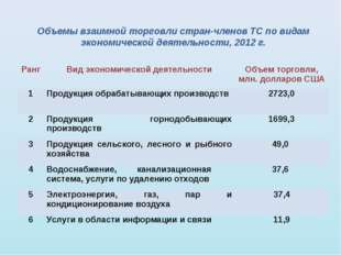 Объемы взаимной торговли стран-членов ТС по видам экономической деятельности,