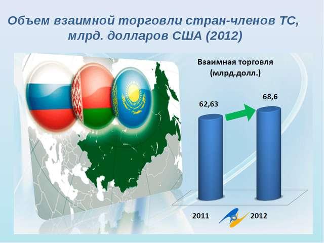 Объем взаимной торговли стран-членов ТС, млрд. долларов США (2012)