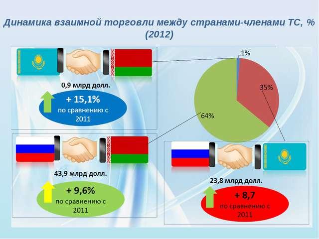 Динамика взаимной торговли между странами-членами ТС, % (2012)