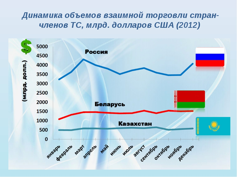 Динамика объемов взаимной торговли стран-членов ТС, млрд. долларов США (2012)