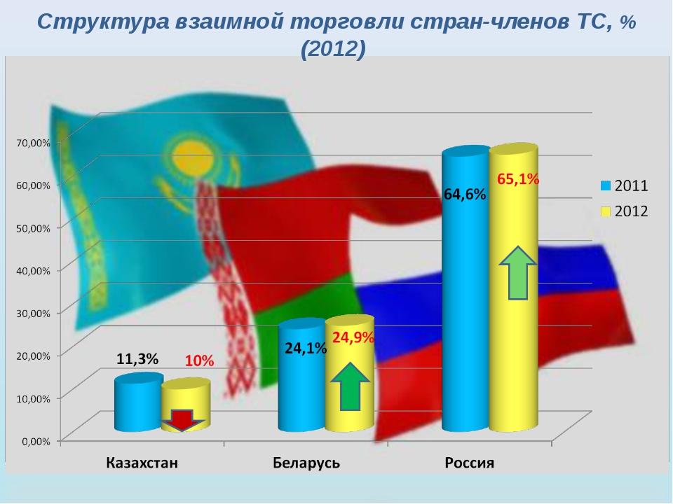 Структура взаимной торговли стран-членов ТС, % (2012)