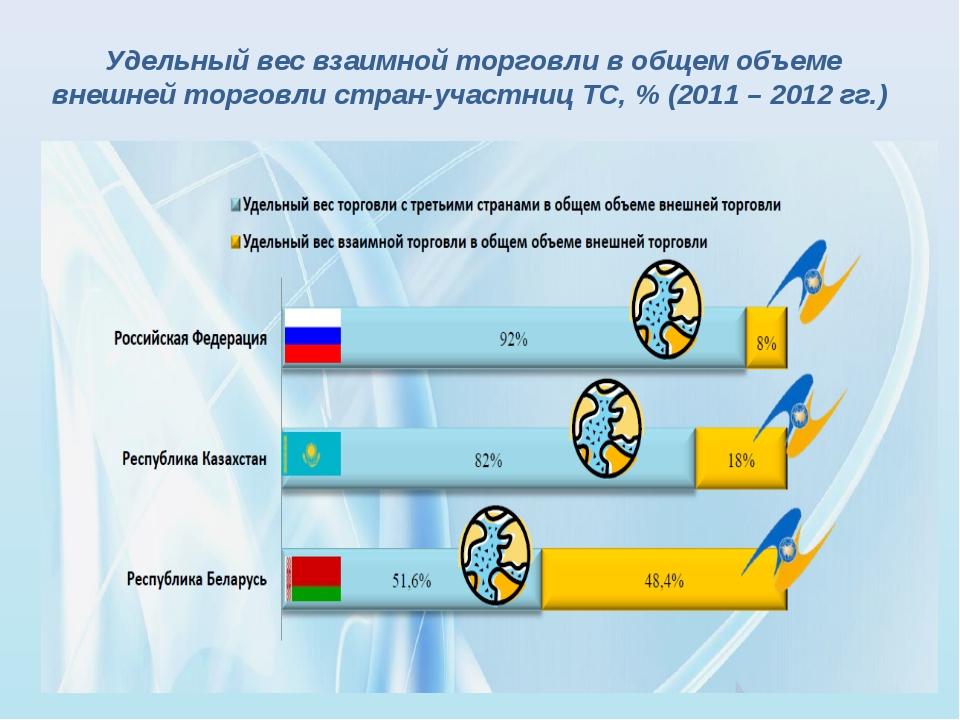 Удельный вес взаимной торговли в общем объеме внешней торговли стран-участниц...