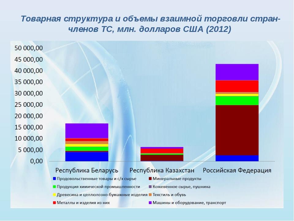 Товарная структура и объемы взаимной торговли стран-членов ТС, млн. долларов...