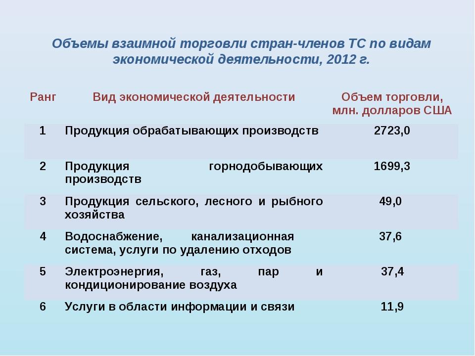 Объемы взаимной торговли стран-членов ТС по видам экономической деятельности,...