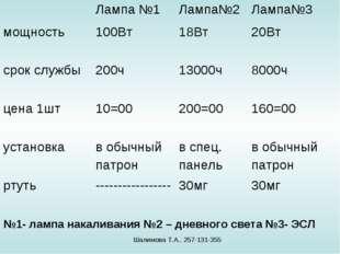 №1- лампа накаливания №2 – дневного света №3- ЭСЛ Шалимова Т.А.. 257-131-355
