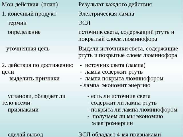 Мои действия (план)Результат каждого действия 1. конечный продуктЭлектричес...