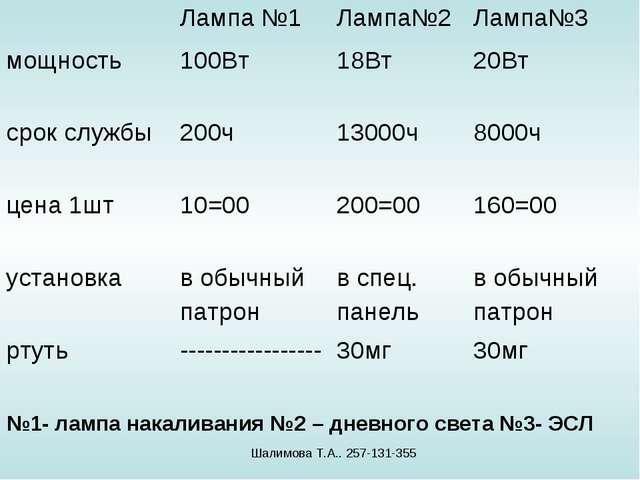 №1- лампа накаливания №2 – дневного света №3- ЭСЛ Шалимова Т.А.. 257-131-355...