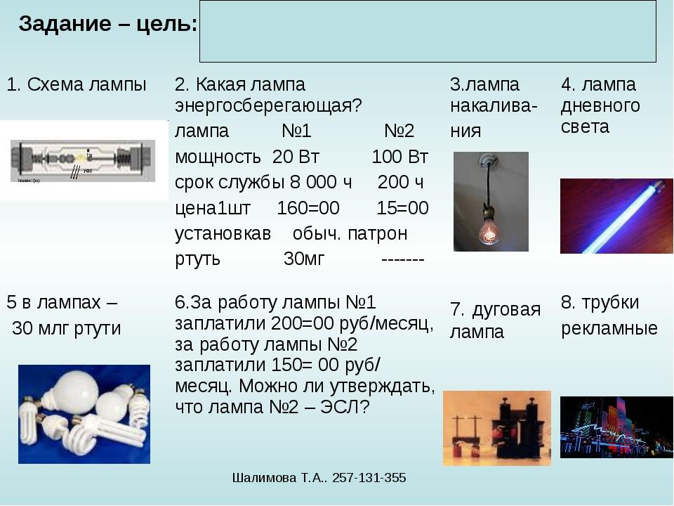 Задание – цель: Выдели ЭСЛ среди электрических ламп Шалимова Т.А.. 257-131-35...