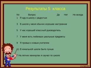 Результаты 5 класса No Вопрос Да Нет Не всегда Я иду в школу с радостью В шко