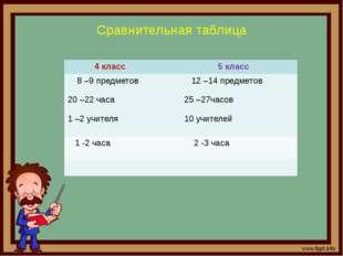 Сравнительная таблица 4 класс 5 класс 8 –9 предметов 20 –22часа 1–2учителя 12