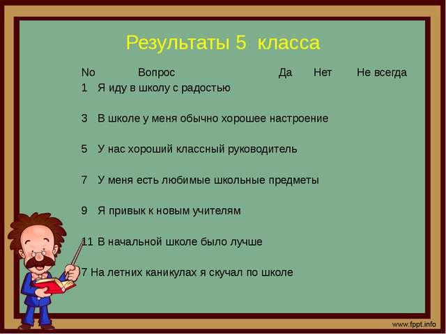 Результаты 5 класса No Вопрос Да Нет Не всегда Я иду в школу с радостью В шко...