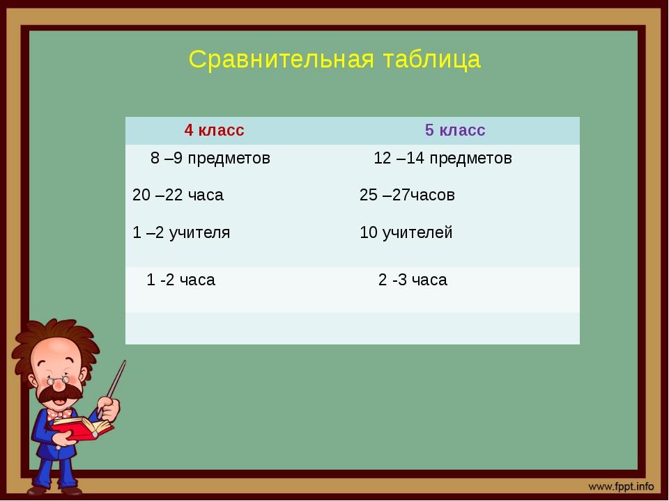 Сравнительная таблица 4 класс 5 класс 8 –9 предметов 20 –22часа 1–2учителя 12...