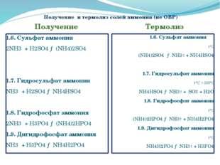 Получение и термолиз солей аммония (не ОВР) Получение Термолиз 1.6. Сульфат а