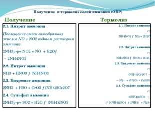 Получение и термолиз солей аммония (ОВР) Получение Термолиз 2.1. Нитрит аммон