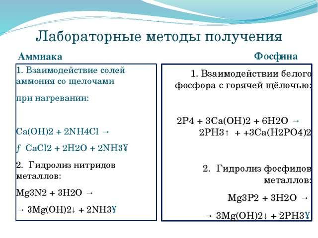Лабораторные методы получения Аммиака Фосфина 1. Взаимодействие солей аммония...