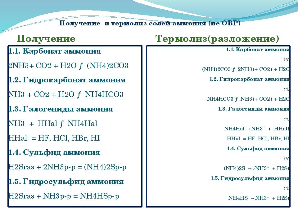 Получение и термолиз солей аммония (не ОВР) Получение Термолиз(разложение) 1....