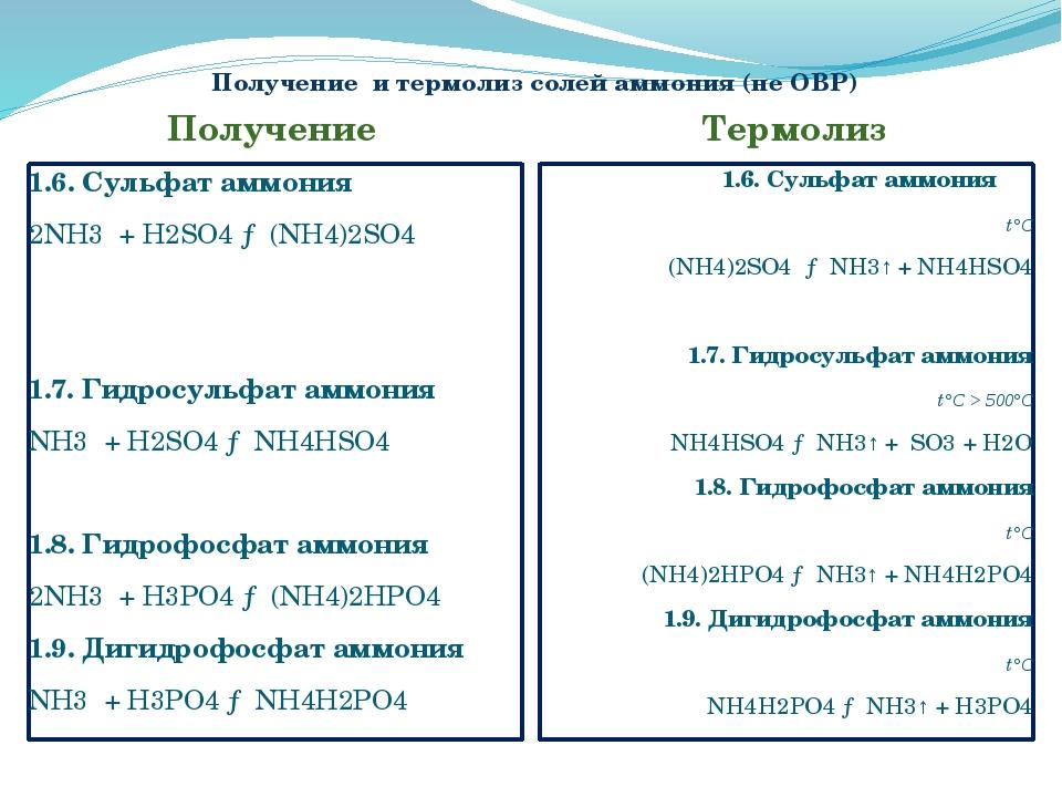 Получение и термолиз солей аммония (не ОВР) Получение Термолиз 1.6. Сульфат а...