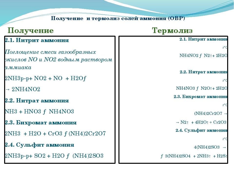 Получение и термолиз солей аммония (ОВР) Получение Термолиз 2.1. Нитрит аммон...