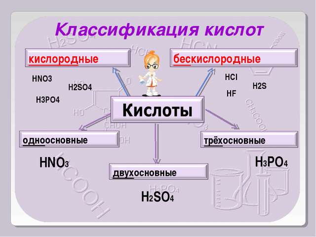 HNO3 H2SO4 H3PO4 Классификация кислот HNO3 H2SO4 H3PO4 HCl H2S HF