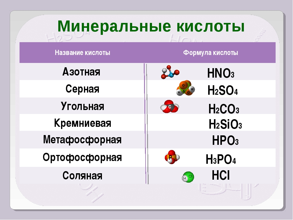 HNO3 H2SO4 H2CO3 H2SiO3 HPO3 H3PO4 HCl С Р Минеральные кислоты Название кисло...