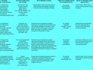 9 класс Мектеп жұмысы мен оқушы жетістіктерін өрістетудегі негізгі тұлға-мұғ