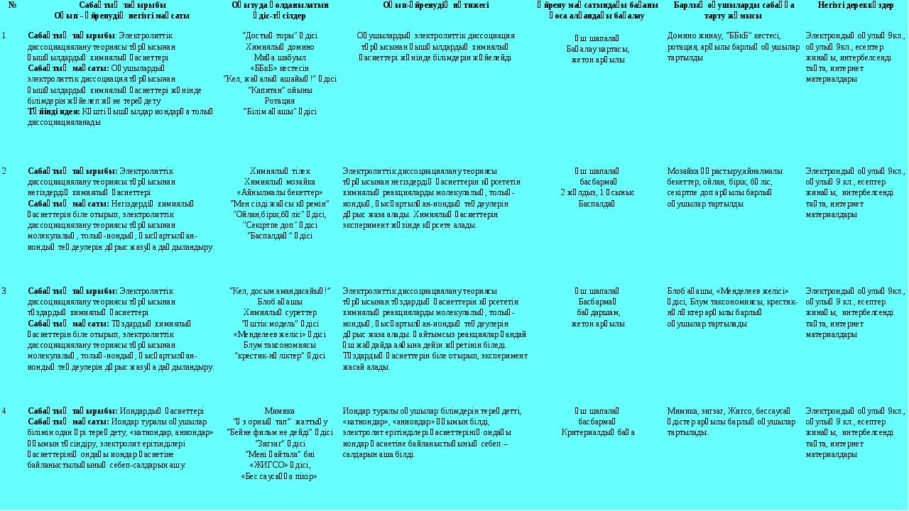 9 класс Мектеп жұмысы мен оқушы жетістіктерін өрістетудегі негізгі тұлға-мұғ...