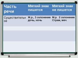 Часть речиМягкий знак пишетсяМягкий знак не пишется Существительное Ж.р.,