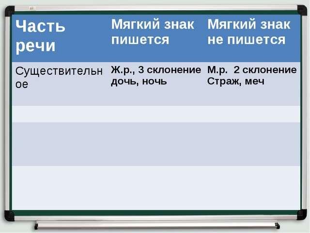 Часть речиМягкий знак пишетсяМягкий знак не пишется Существительное Ж.р.,...