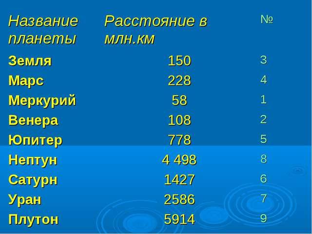 Название планетыРасстояние в млн.км№ Земля1503 Марс2284 Меркурий581 В...