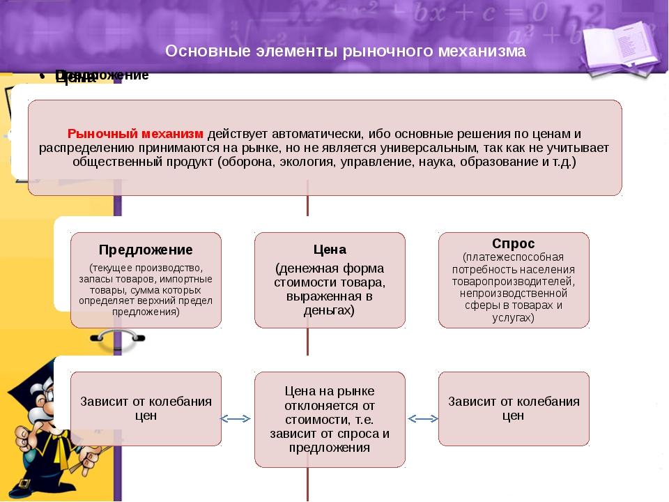 Основные элементы рыночного механизма