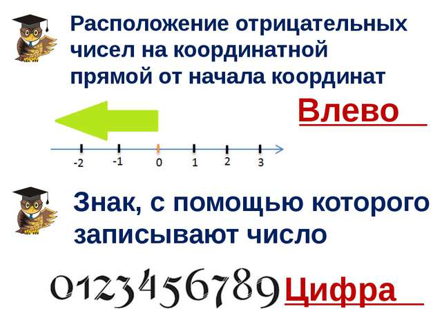 Расположение отрицательных чисел на координатной прямой от начала координат В...