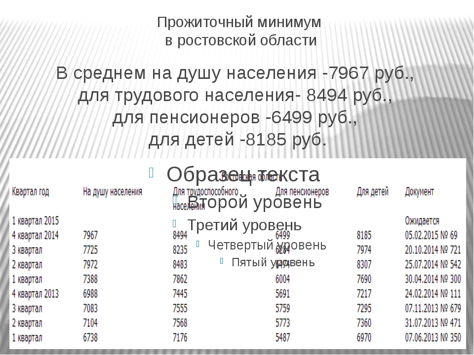 Прожиточный минимум в ростовской области В среднем на душу населения -7967 ру...