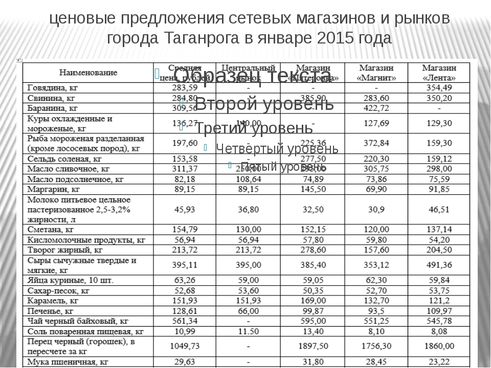 ценовые предложения сетевых магазинов и рынков города Таганрога в январе 2015...
