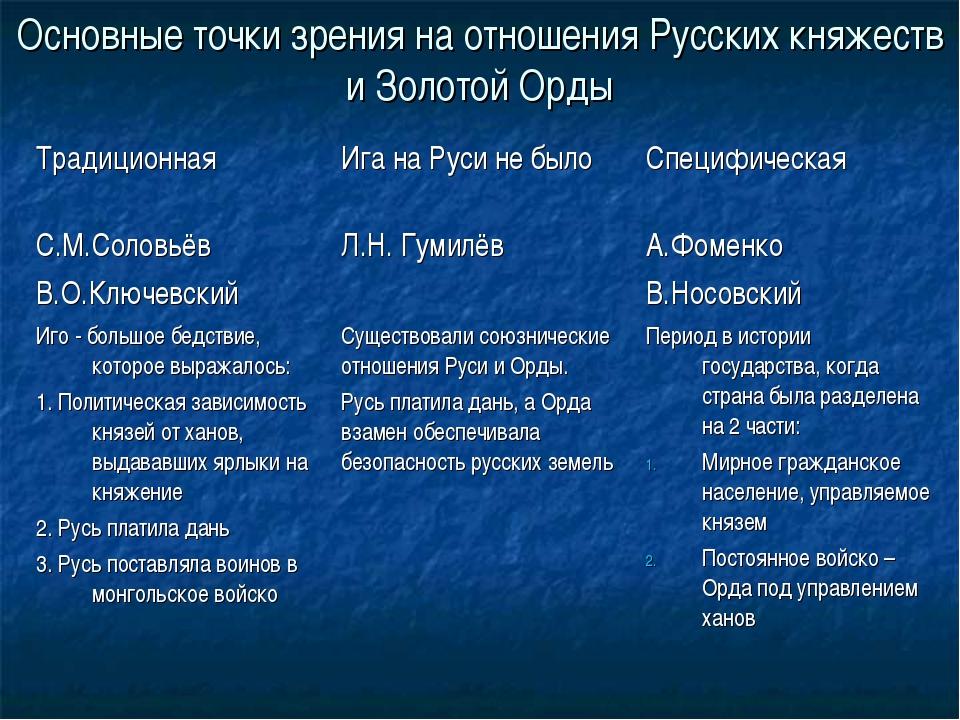 Основные точки зрения на отношения Русских княжеств и Золотой Орды Традиционн...