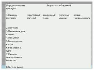 Порядок описания препарата Результаты наблюдений 1.Название препарата односл