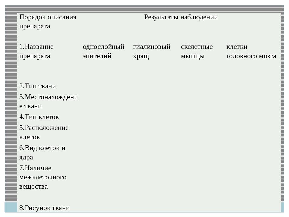 Порядок описания препарата Результаты наблюдений 1.Название препарата односл...