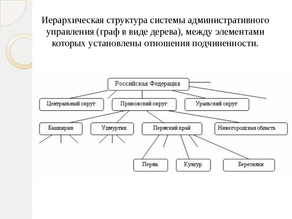 Иерархическая структура системы административного управления (граф в виде де...
