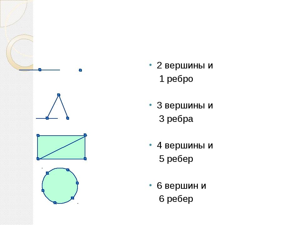 2 вершины и 1 ребро 3 вершины и 3 ребра 4 вершины и 5 ребер 6 вершин и 6...