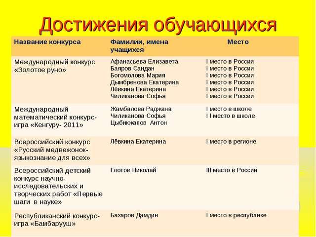Достижения обучающихся Название конкурсаФамилии, имена учащихся Место Между...