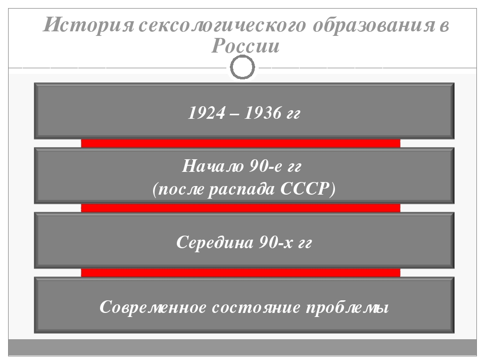 История сексологического образования в России