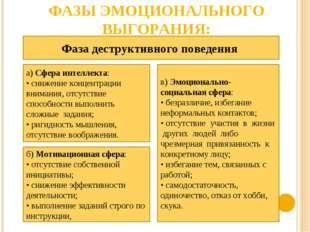 ФАЗЫ ЭМОЦИОНАЛЬНОГО ВЫГОРАНИЯ: Фаза деструктивного поведения а) Сфера интелле