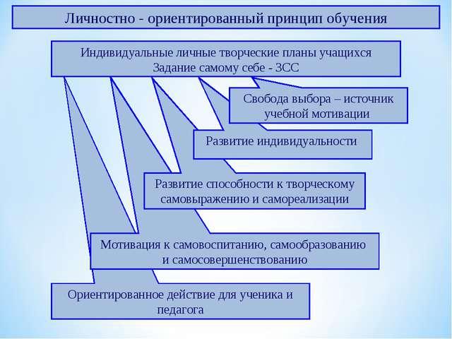Ориентированное действие для ученика и педагога Мотивация к самовоспитанию, с...
