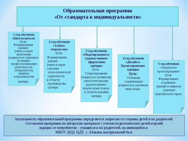 Образовательная программа «От стандарта к индивидуальности» 1 год обучения «Ш...