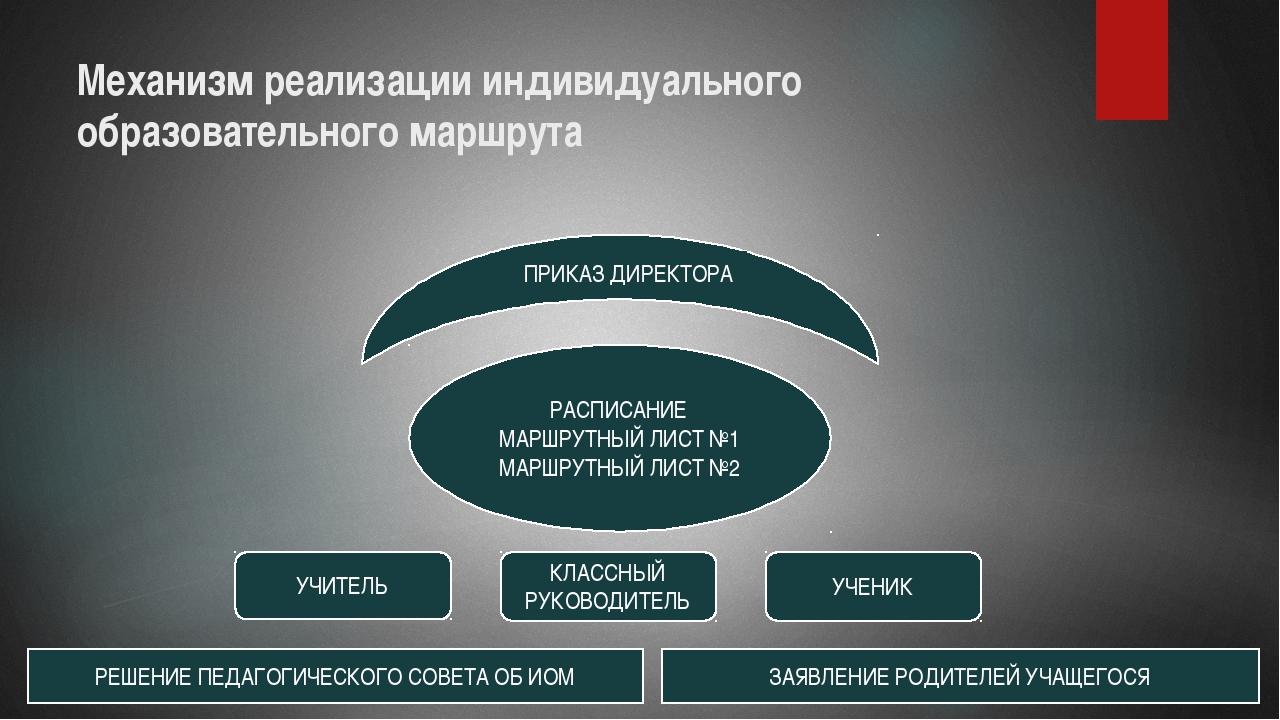 Механизм реализации индивидуального образовательного маршрута УЧИТЕЛЬ РЕШЕНИЕ...