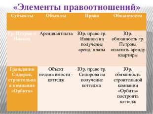 «Элементы правоотношений» Субъекты  Объекты  Права Обязанности Гр. Петров и