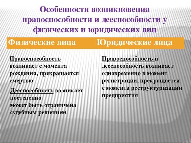 Особенности возникновения правоспособности и дееспособности у физических и юр...