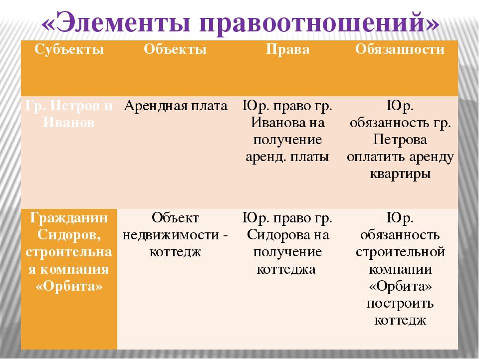 «Элементы правоотношений» Субъекты  Объекты  Права Обязанности Гр. Петров и...